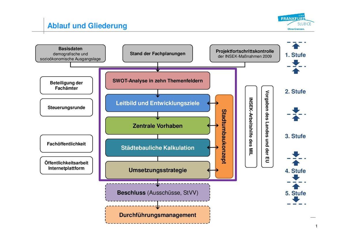 INSEK_Gliederung